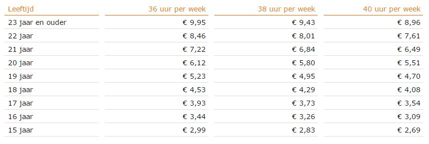 Bruto minimumloon per uur per 1 januari 2017