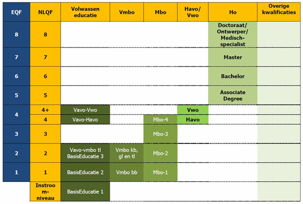 EQF en NLQF opleidingen overzicht, column Rein Leyenhorst