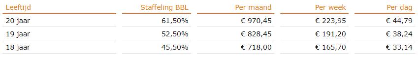 Minimumjeugdloon, BBL, per 1 januari 2018, bron Staatscourant