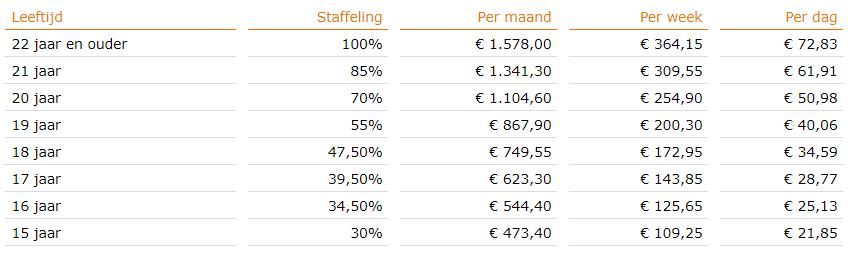 Minimumloon per 1 januari 2018, bron Staatscourant, nr 58642