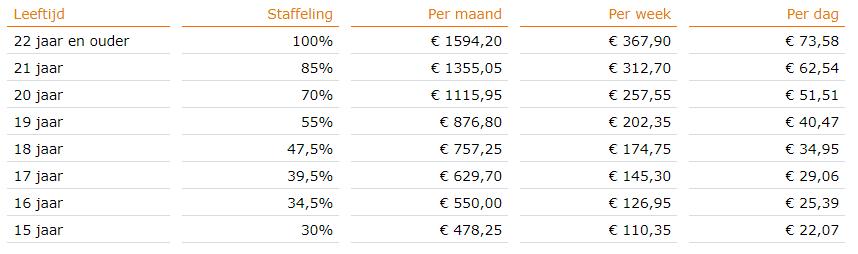 Minimumloon per 1 juli 2018, bron Staatscourant 2018, nr 27822