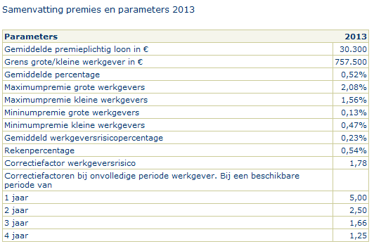 UWV premies en parameters overzicht 2013, bron UWV