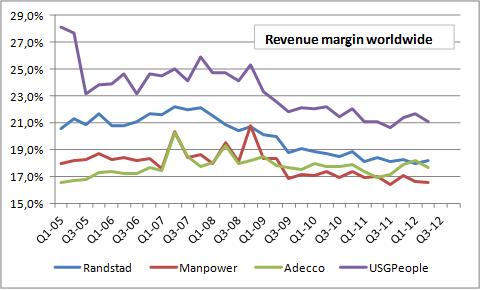 Brutomarge, wereldwijd, Randstad, Manpower, Adecco, USG People, periode 2005-2012