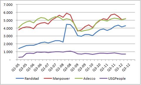 Omzet Randstad, Manpower, Adecco, USG People periode 2005-2012