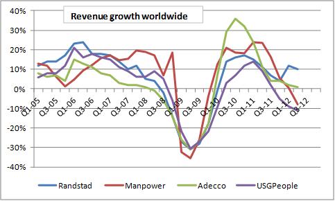 Wereldwijde omzet Randstad, Manpower, Adecco, USG People periode 2005-2012