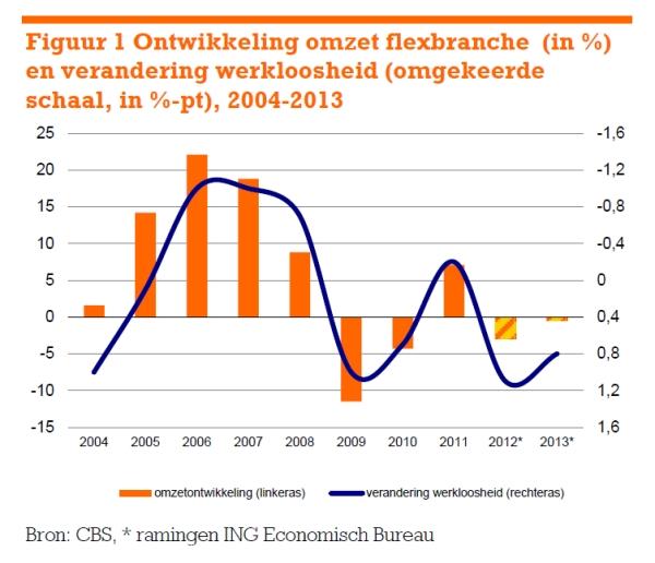 ING grafiek ontwikkeling flexbranche 2004-2013