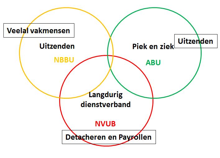 Positionering NVUB in de flexmarkt