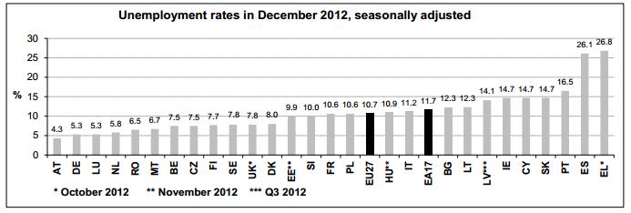 Eurostat: werkloosheid eurozone december 2012