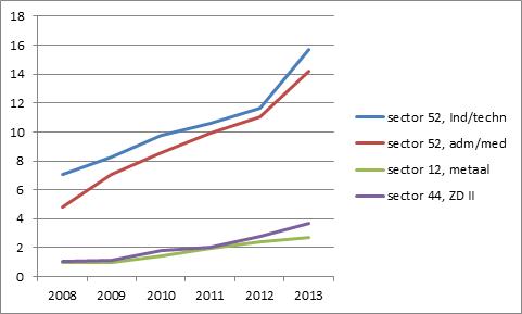 Grafiek vergelijking ontwikkeling kostprijs flexbranche bij vier sectorindelingen