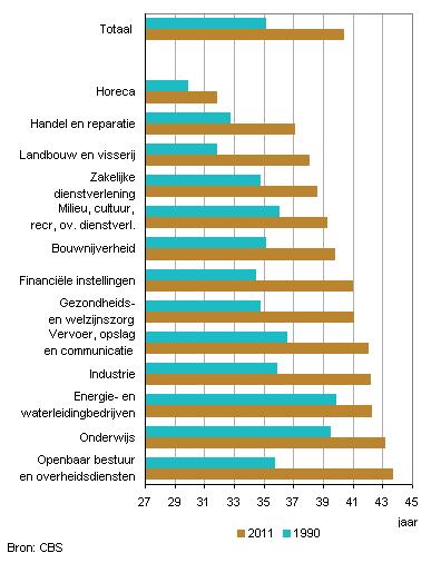 CBS gemiddelde leeftijd werkzame beroepsbevolking