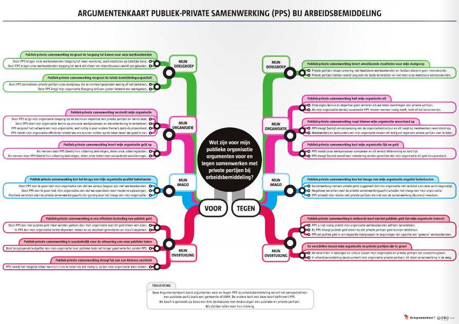 Argumentenkaart publiek-private samenwerking (PPS) bij arbeidsbemiddeling