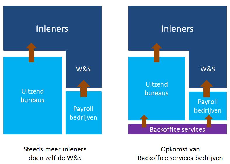 Uitzendbranche op weg naar specialisatie, schematisch overzicht