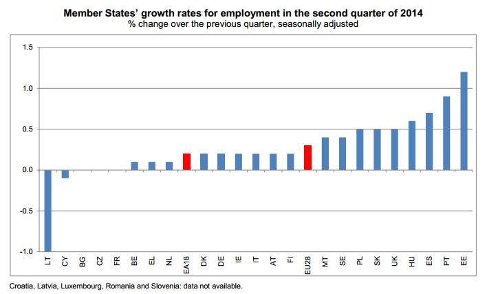 Eurostat werkgelegenheid eurozone Q2 2014