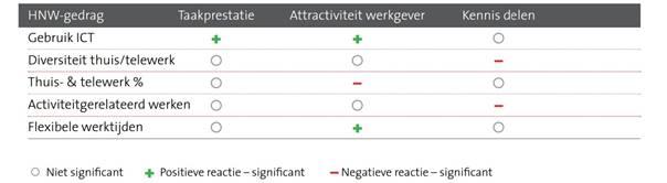 HNW, onderzoek door TNO en Profile Dynamics