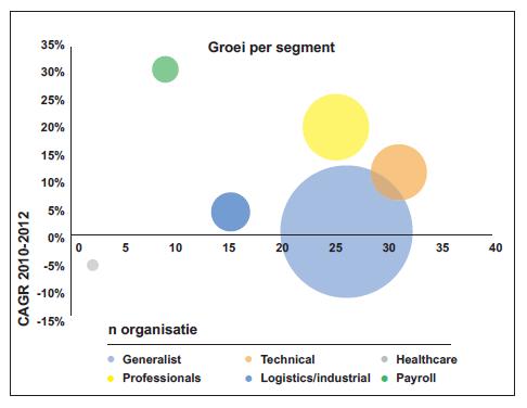 Groei per segment niet-beursgenoteerde uitzenders 2010-2012