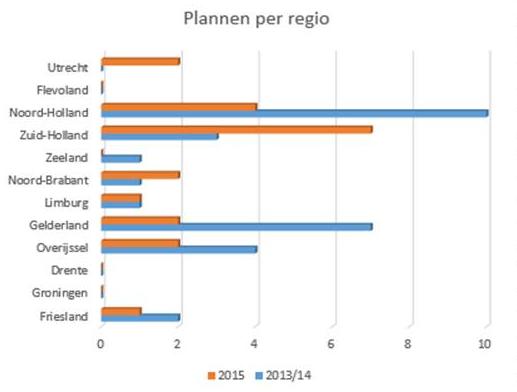 FlexInnovatieFonds 2015: aantal plannen per regio