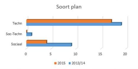 FlexInnovatieFonds 2015: ingediende plannen, verhouding tussen technische en sociale innovatie