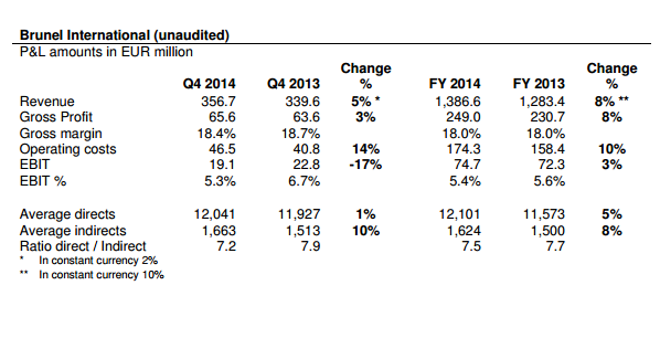 Brunel results Q4 2014