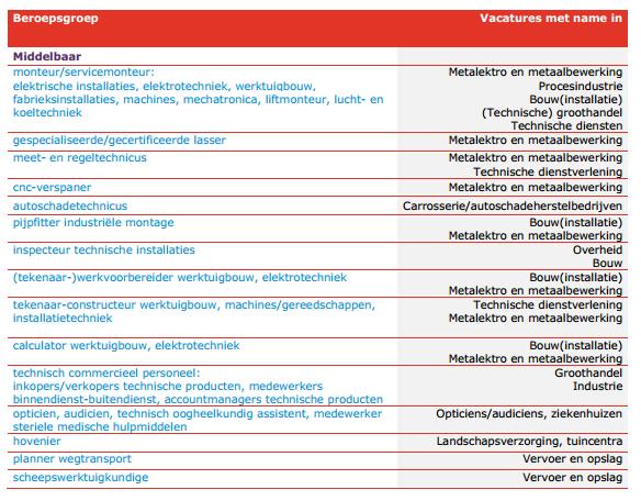Fragment uit: UWV overzicht kansrijke beroepen 2015