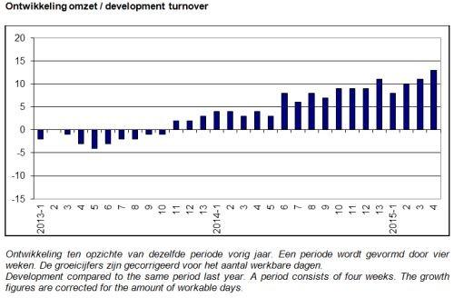 ABU ontwikkeling uitzendomzet, periode 4, 2015