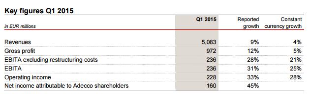 Adecco resultaten Q1 2015