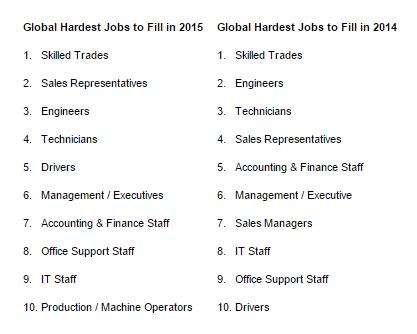 ManpowerGroup_top_10_schaarse_talenten_wereldwijd_2015_vs_2014