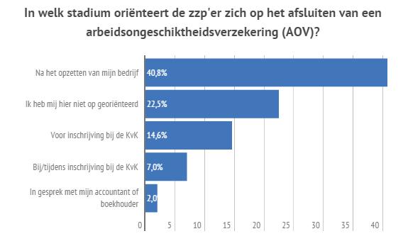 ZZP Barometer: zzp'ers en arbeidsongeschiktheidsverzekering
