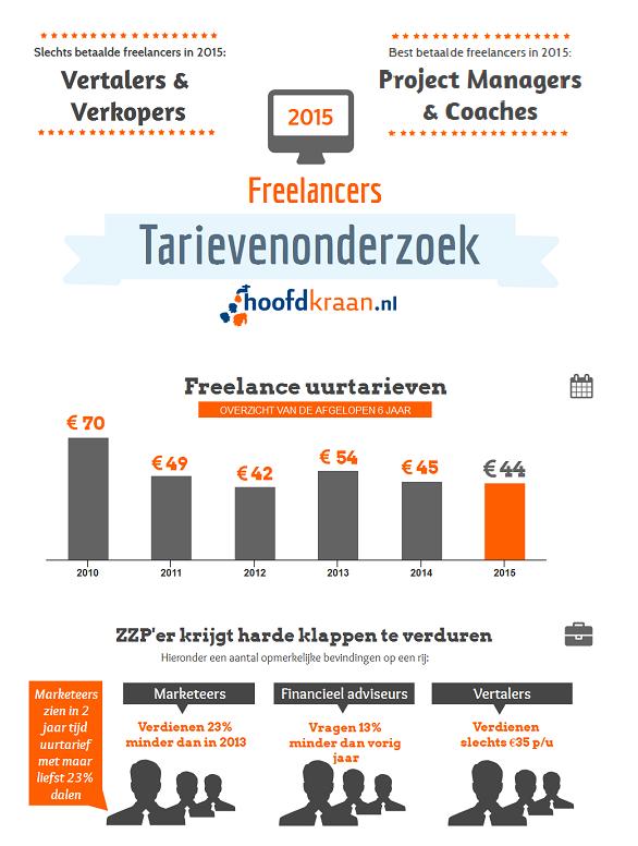 Hoofdkraan.nl: infographic tarievenonderzoek freelancers 2015