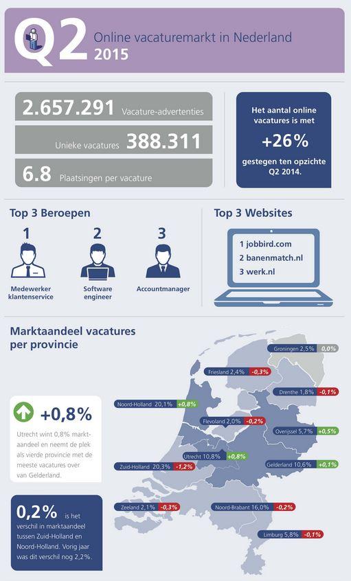 Online vacaturemarkt