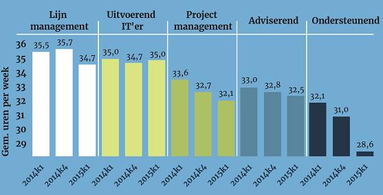 ZP-Facts, Q2 2015, grafiek gem. uren per week