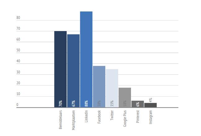 ZZP-Barometer, kanalen voor scoren van opdrachten