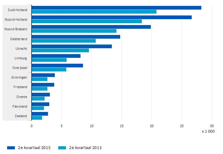 CBS: vacatures per regio, tweede kwartaal 2015