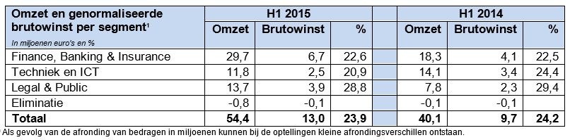 DPA Group resultaten H1 2015