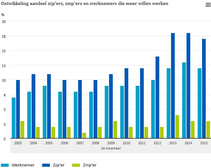 Ontwikkeling aandeel zzp'ers, zmp'ers en werknemers die meer willen werken