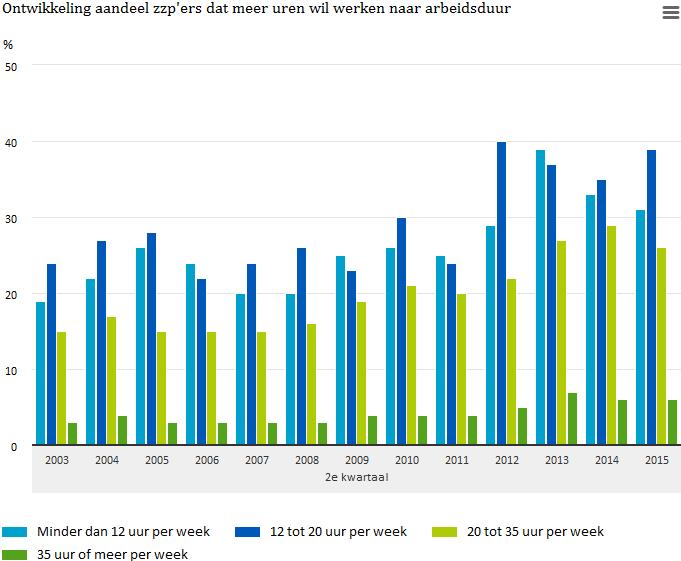 Ontwikkeling aandeel zzp'ers dat meer uren wil werken naar arbeidsduur