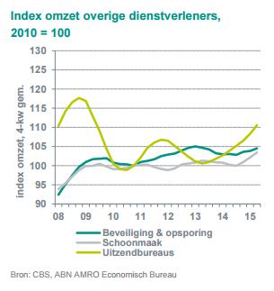 ABN AMRO sector prognoses zakelijke dienstverlening september 2015