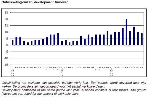 ABU marktontwikkelingen periode 9, 2015