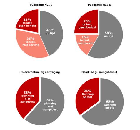Bijlage blog Robin Wanders: Gemeten percentages vertragingen bij inkoop