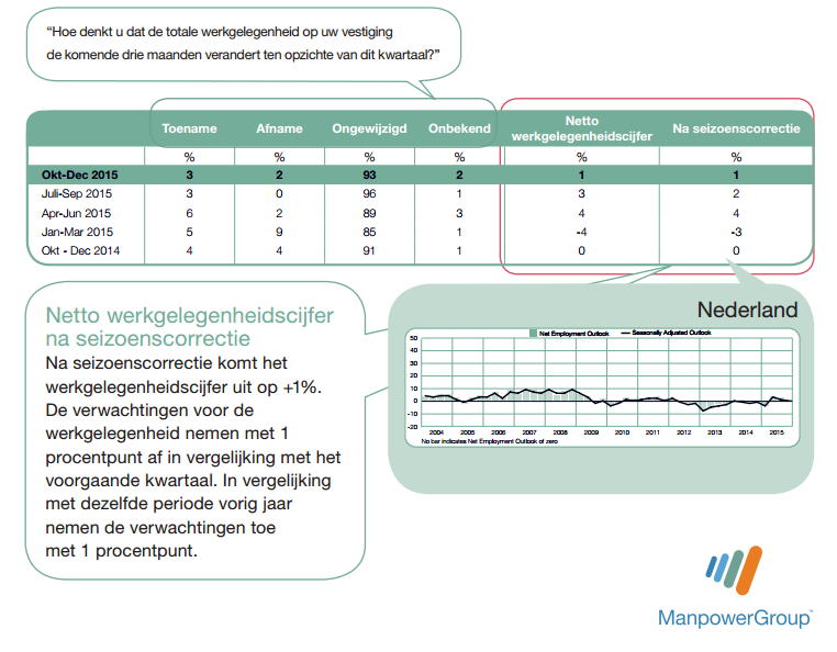 ManpowerGroup: peiling werkgelegenheid Nederland Q4 2015