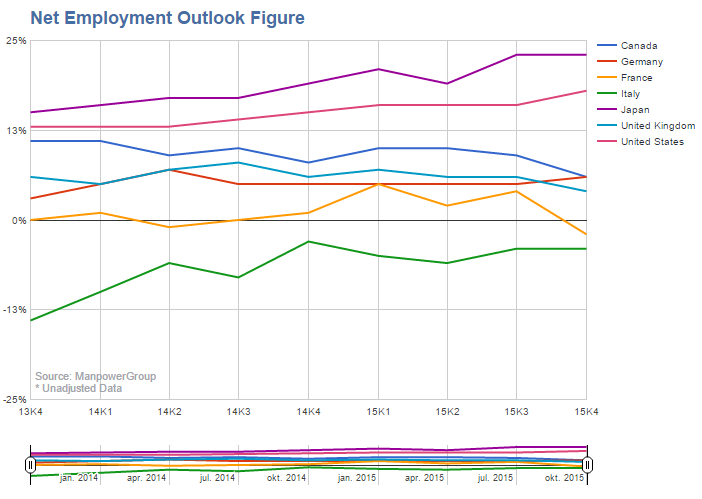 Manpower Employment Outlook Q4 2015