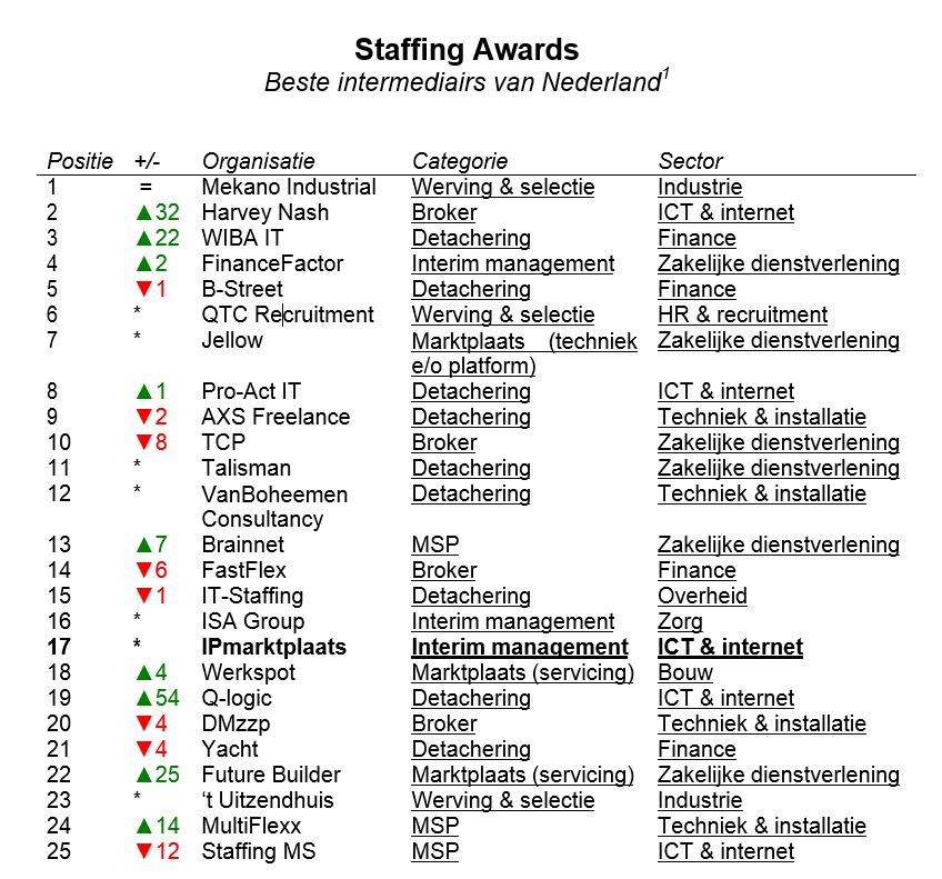 Staffing Awardslijst