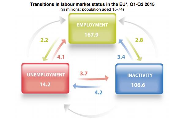 Eurostat, transities arbeidsmarkt in EU