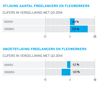 Tentoo: freelancers, kwartaalmonitor Q3 2015