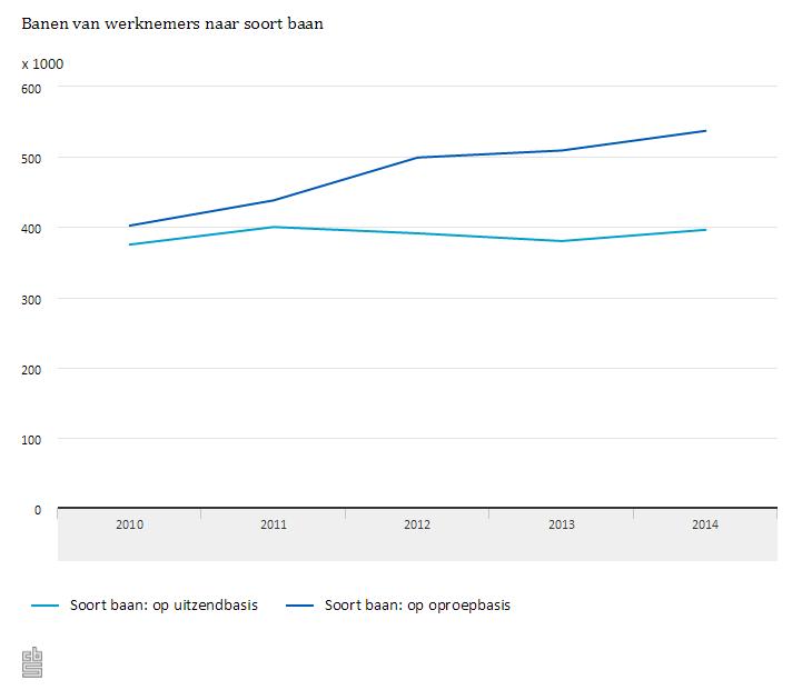 CBS: ontwikkeling aantal banen op uitzendbasis en banen op oproepbasis, periode 2010-2014