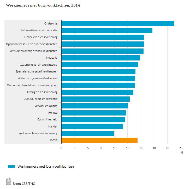 Werknemers met burnoutklachten, 2014 bron: CBS/TNO