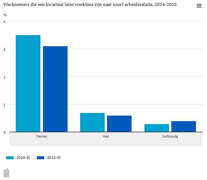 CBS: trend werklozen naar soort arbeidsrelatie, 2014-2015