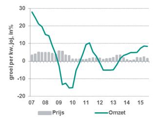 Omzet en prijsontwikkeling uitzendmarkt, dec 2015, bron: CBS en ABN AMRO