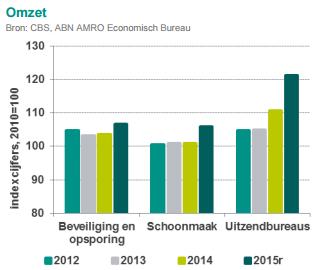 Sectorprognoses Zakelijke Dienstverlening, januari 2016
