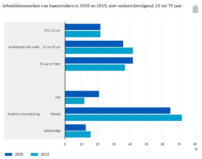 Arbeidskenmerken baanvinders 2005 - 2015, niet onderwijsvolgend, 15 tot 75 jaar (bron CBS)