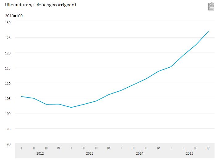 CBS: grootste stijging uitzenduren in vijf jaar